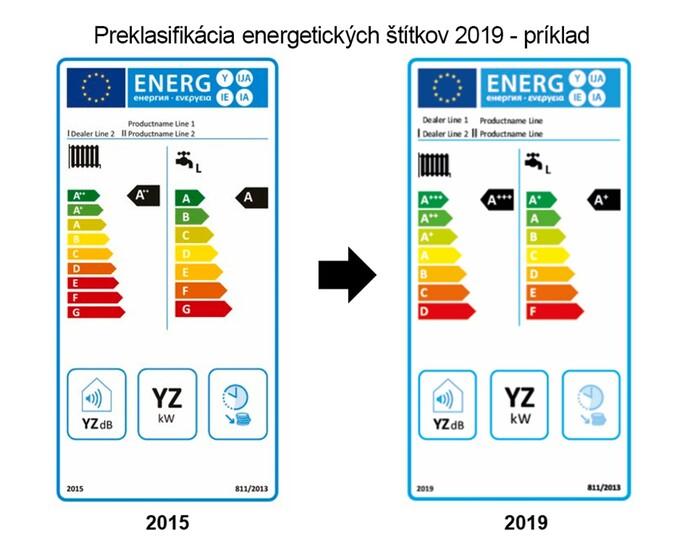 Preklasifikácia ErP štítkov 2019